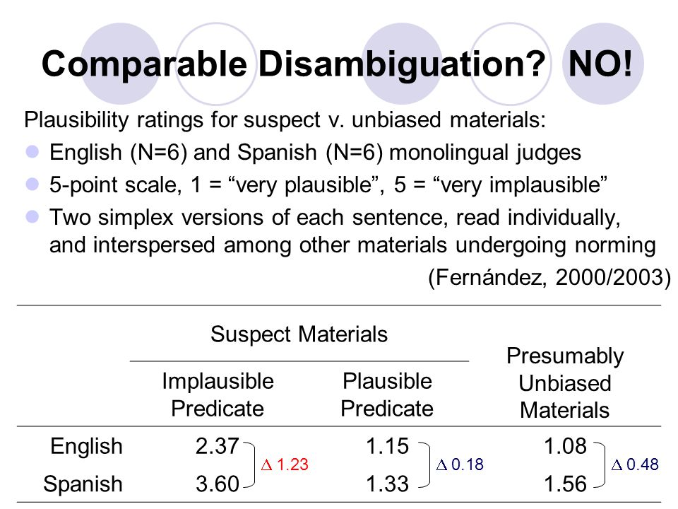 Comparable Disambiguation. NO. Plausibility ratings for suspect v.