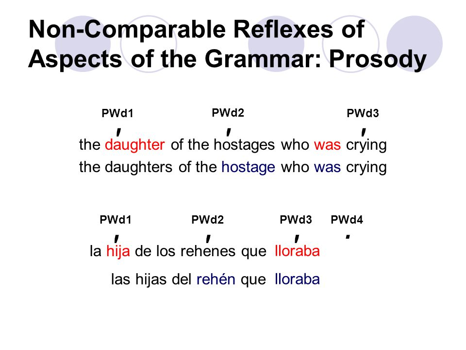 Non-Comparable Reflexes of Aspects of the Grammar: Prosody the daughter of the hostages who was crying the daughters of the hostage who was crying la hija de los rehenes que estaba llorando las hijas del rehén que estaba llorando PWd1 ′ PWd2 ′ PWd3 ′ PWd1 ′ PWd2 ′ PWd4 ′ lloraba PWd3 ′