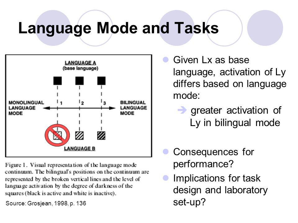 Language Mode and Tasks Given Lx as base language, activation of Ly differs based on language mode:  greater activation of Ly in bilingual mode Consequences for performance.