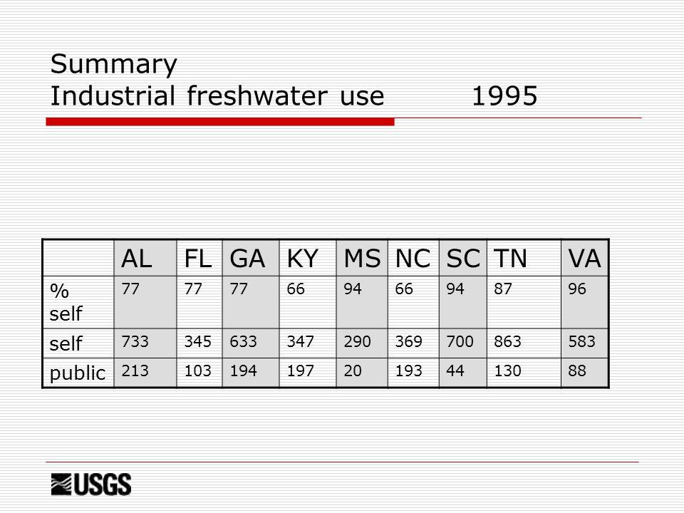 Summary Industrial freshwater use 1995 ALFLGAKYMSNCSCTNVA % self 77 669466948796 self 733345633347290369700863583 public 213103194197201934413088