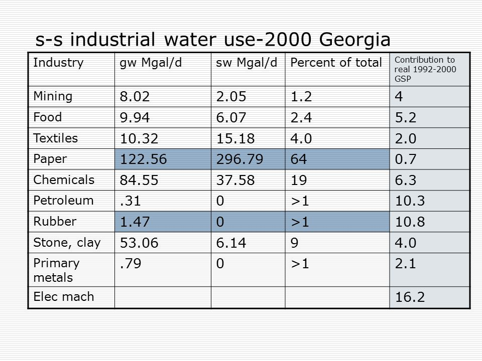 s-s industrial water use-2000 Georgia Industrygw Mgal/dsw Mgal/dPercent of total Contribution to real 1992-2000 GSP Mining 8.022.051.24 Food 9.946.072.45.2 Textiles 10.3215.184.02.0 Paper 122.56296.79640.7 Chemicals 84.5537.58196.3 Petroleum.310>110.3 Rubber 1.470>110.8 Stone, clay 53.066.1494.0 Primary metals.790>12.1 Elec mach 16.2