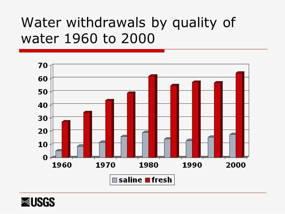 Water withdrawals by quality of water 1960 to 2000