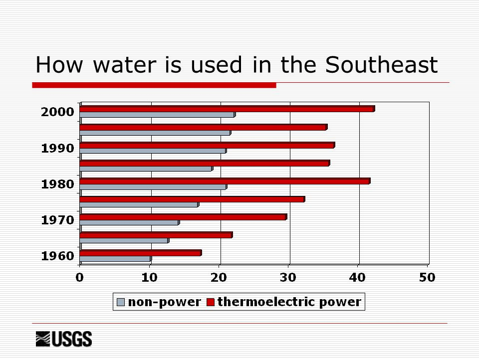 How water is used in the Southeast