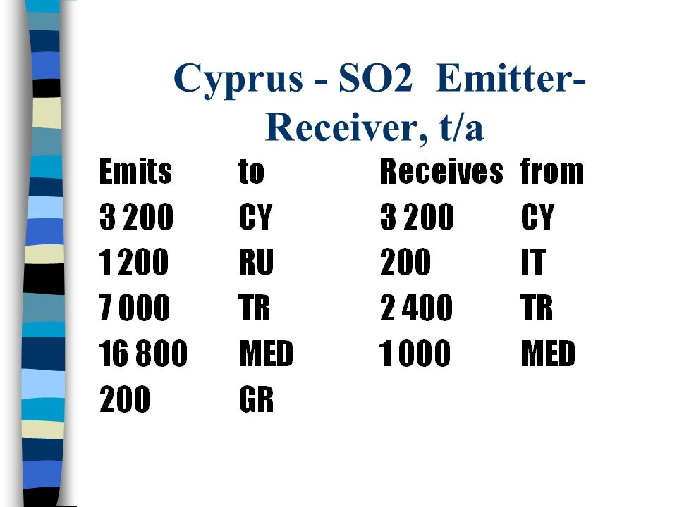 Cyprus - SO2 Emitter- Receiver, t/a