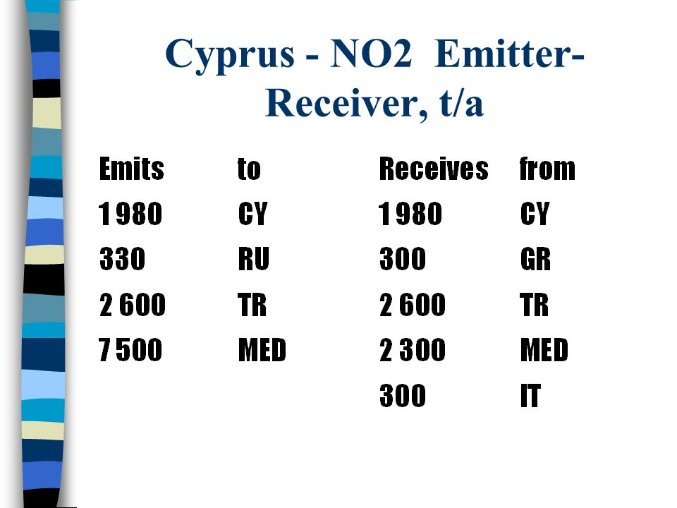 Cyprus - NO2 Emitter- Receiver, t/a