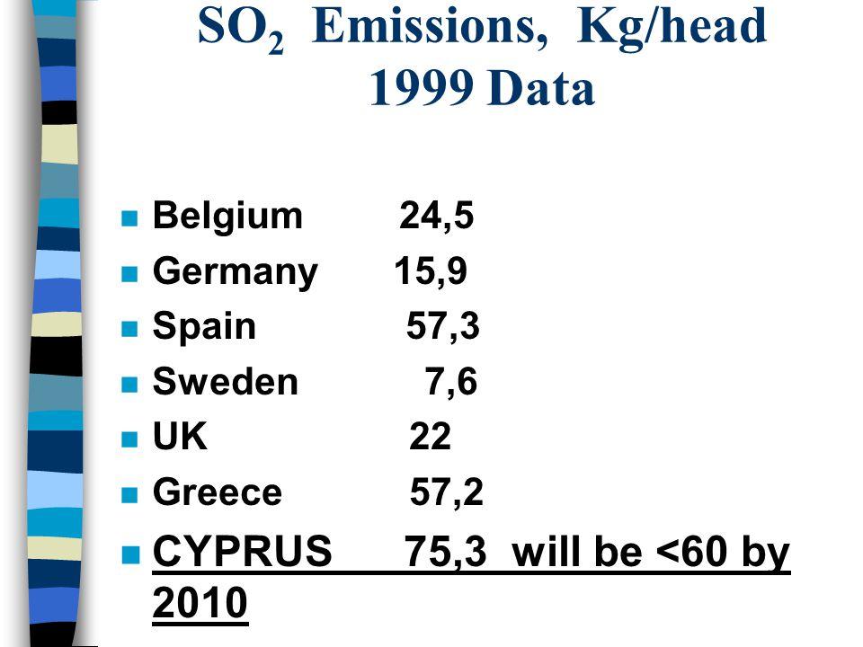 SO 2 Emissions, Kg/head 1999 Data n Belgium 24,5 n Germany 15,9 n Spain 57,3 n Sweden 7,6 n UK 22 n Greece 57,2 n CYPRUS 75,3 will be <60 by 2010
