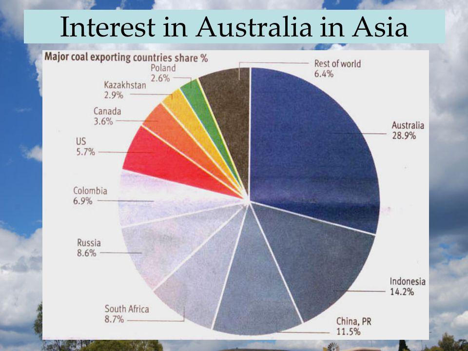 Interest in Australia in Asia