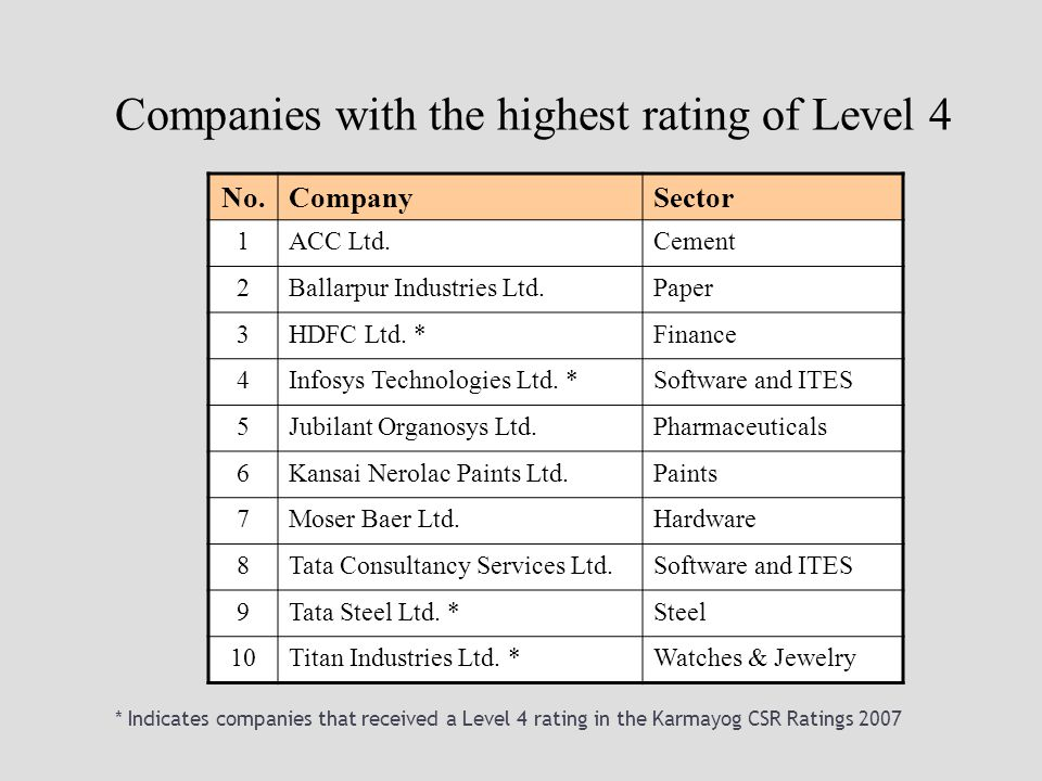* Indicates companies that received a Level 4 rating in the Karmayog CSR Ratings 2007 No.CompanySector 1ACC Ltd.Cement 2Ballarpur Industries Ltd.Paper 3HDFC Ltd.