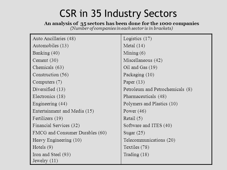 CSR in 35 Industry Sectors Auto Ancillaries (48) Automobiles (13) Banking (40) Cement (30) Chemicals (63) Construction (56) Computers (7) Diversified (13) Electronics (18) Engineering (44) Entertainment and Media (15) Fertilizers (19) Financial Services (32) FMCG and Consumer Durables (60) Heavy Engineering (10) Hotels (9) Iron and Steel (93) Jewelry (11) Logistics (17) Metal (14) Mining (6) Miscellaneous (42) Oil and Gas (19) Packaging (10) Paper (13) Petroleum and Petrochemicals (8) Pharmaceuticals (48) Polymers and Plastics (10) Power (46) Retail (5) Software and ITES (40) Sugar (25) Telecommunications (20) Textiles (78) Trading (18) An analysis of 35 sectors has been done for the 1000 companies (Number of companies in each sector is in brackets)