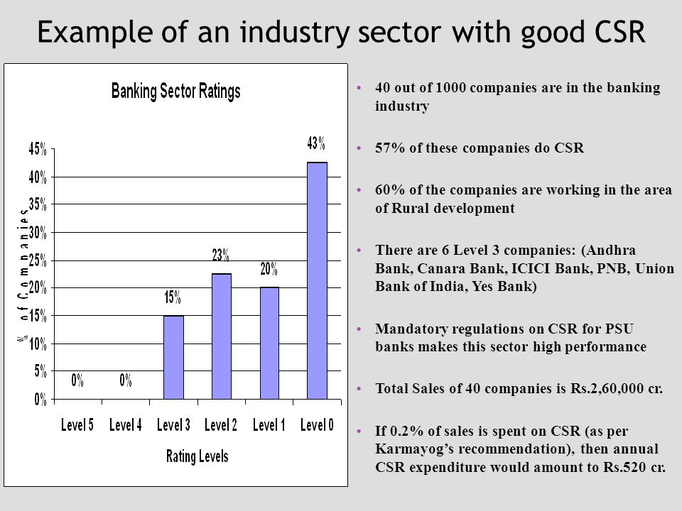 Example of an industry sector with good CSR 40 out of 1000 companies are in the banking industry 57% of these companies do CSR 60% of the companies are working in the area of Rural development There are 6 Level 3 companies: (Andhra Bank, Canara Bank, ICICI Bank, PNB, Union Bank of India, Yes Bank) Mandatory regulations on CSR for PSU banks makes this sector high performance Total Sales of 40 companies is Rs.2,60,000 cr.