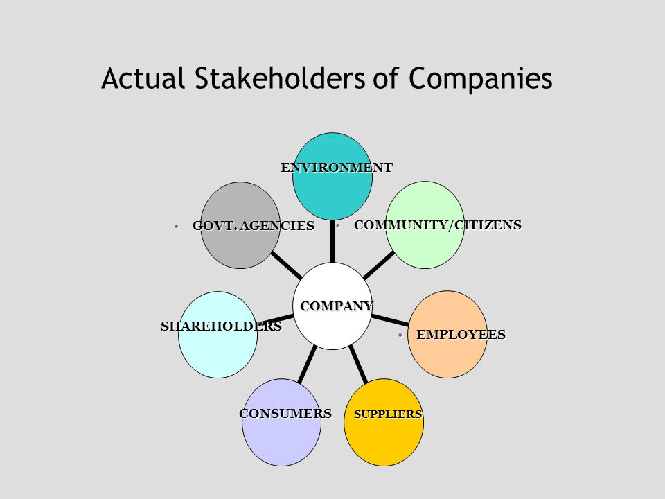 Actual Stakeholders of Companies COMPANY ENVIRONMENT COMMUNITY/ CITIZENSCOMMUNITY/ CITIZENS EMPLOYEESEMPLOYEES SUPPLIERSCONSUMERS SHAREHOLDERS GOVT.