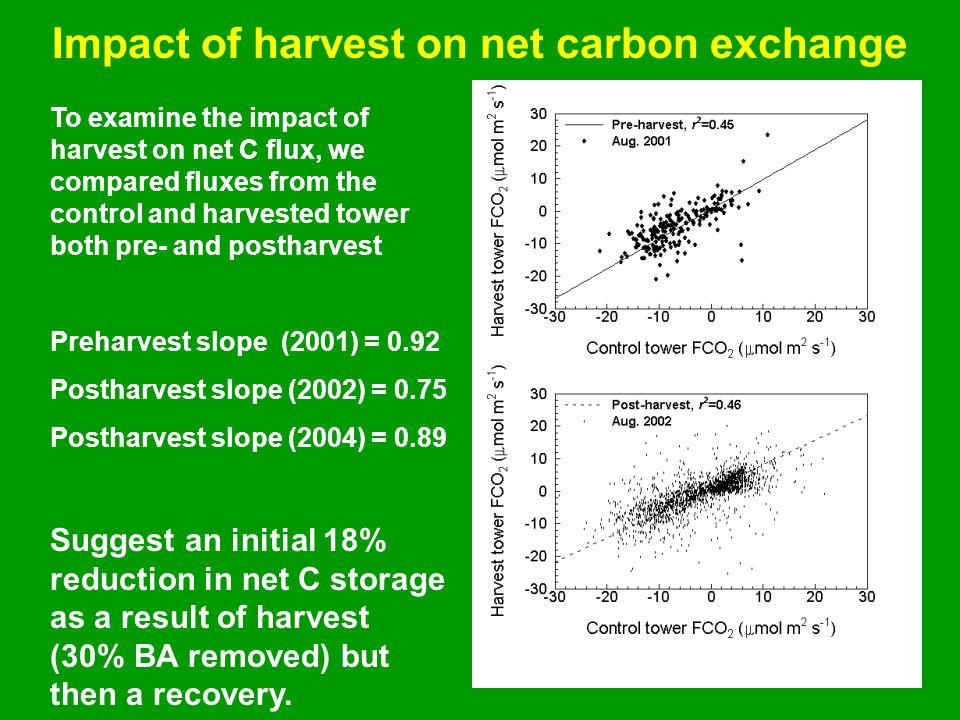 Impact of harvest on net carbon exchange To examine the impact of harvest on net C flux, we compared fluxes from the control and harvested tower both pre- and postharvest Preharvest slope (2001) = 0.92 Postharvest slope (2002) = 0.75 Postharvest slope (2004) = 0.89 Suggest an initial 18% reduction in net C storage as a result of harvest (30% BA removed) but then a recovery.