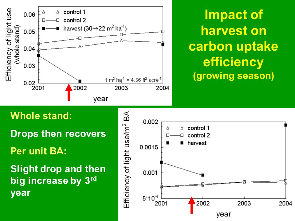 Impact of harvest on carbon uptake efficiency (growing season) Whole stand: Drops then recovers Per unit BA: Slight drop and then big increase by 3 rd