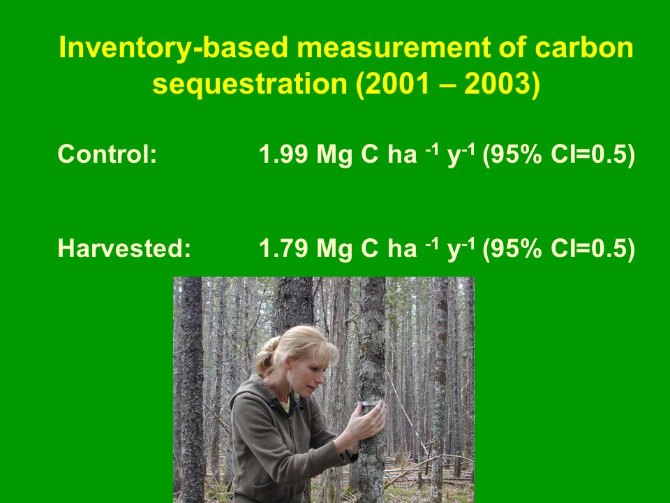 Control: 1.99 Mg C ha -1 y -1 (95% CI=0.5) Harvested:1.79 Mg C ha -1 y -1 (95% CI=0.5) Inventory-based measurement of carbon sequestration (2001 – 2003)