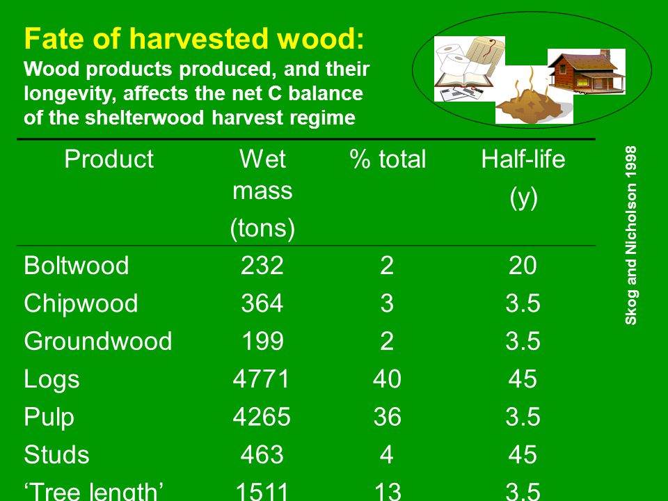 Fate of harvested wood: Wood products produced, and their longevity, affects the net C balance of the shelterwood harvest regime ProductWet mass (tons
