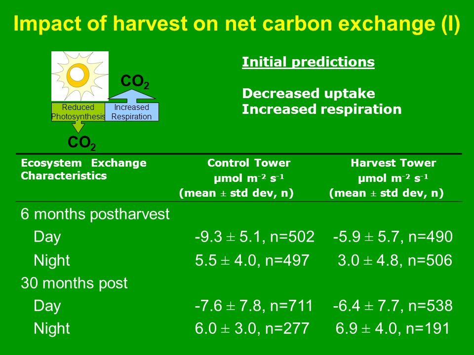 Impact of harvest on net carbon exchange (I) Ecosystem Exchange Characteristics Control Tower µmol m -2 s -1 (mean ± std dev, n) Harvest Tower µmol m