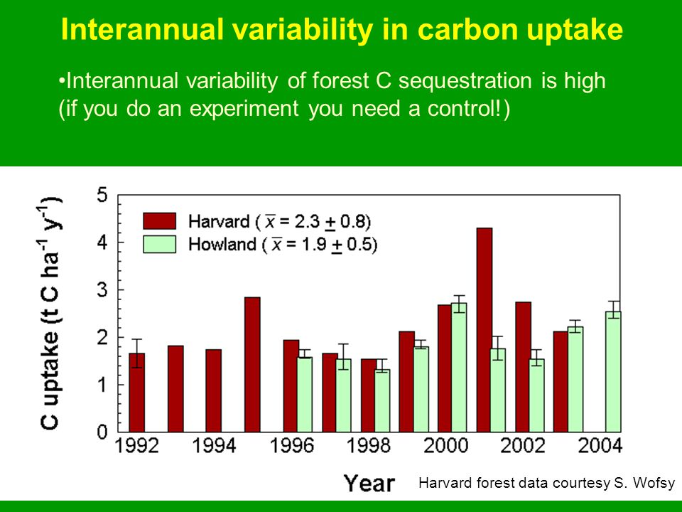 Interannual variability in carbon uptake Interannual variability of forest C sequestration is high (if you do an experiment you need a control!) Harvard forest data courtesy S.