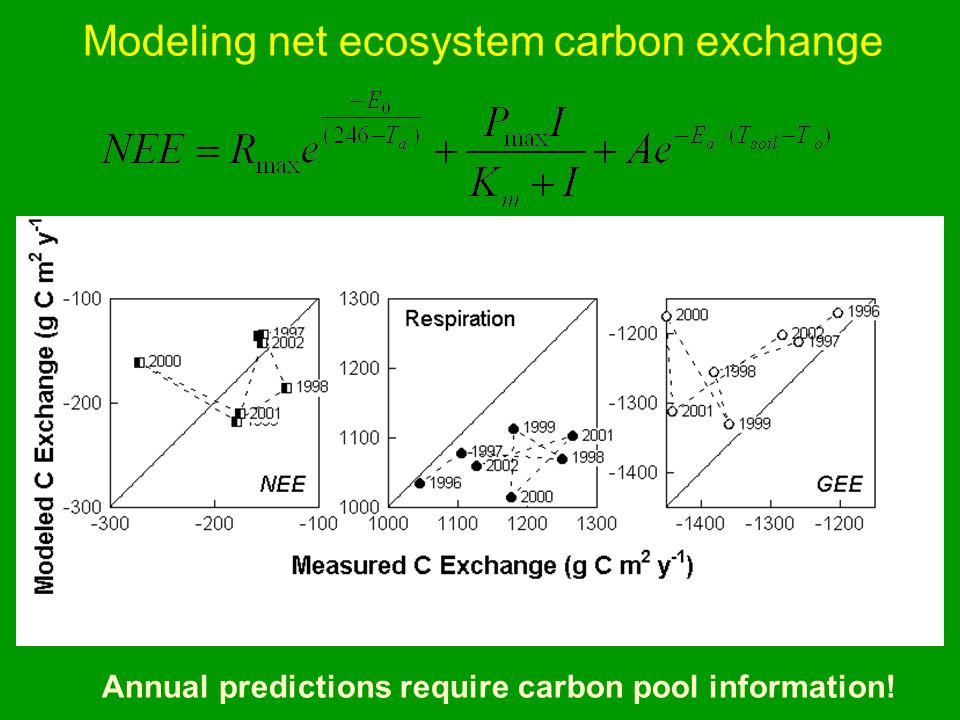 Modeling net ecosystem carbon exchange Annual predictions require carbon pool information!
