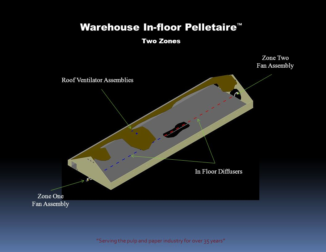 Serving the pulp and paper industry for over 35 years Warehouse In-floor Pelletaire ™ Two Zones Roof Ventilator Assemblies Zone Two Fan Assembly Zone One Fan Assembly In Floor Diffusers