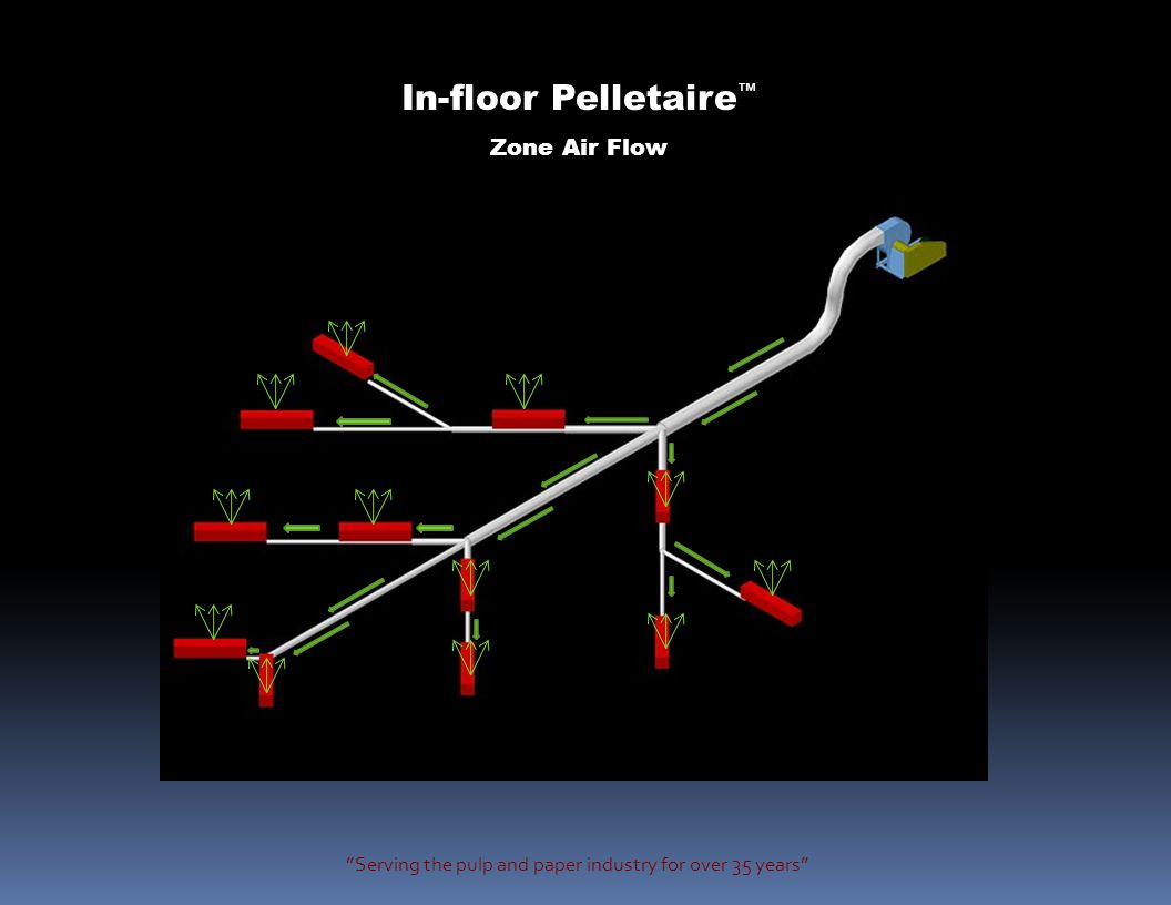 Serving the pulp and paper industry for over 35 years Dome In-floor Pelletaire ™ Tapered Underground Air Supply