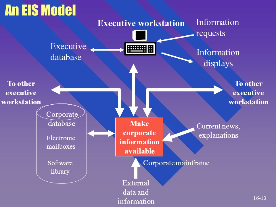 Dialogue Between Executive and EIS n Typically by a series of menus, keyboarding is minimized n Drill down to specific information needed from the overview level 16-14