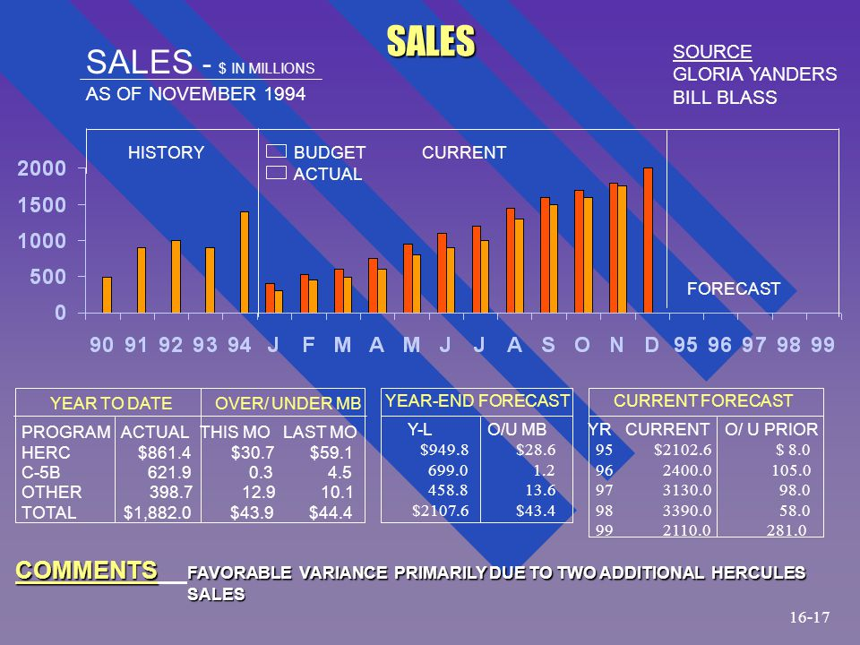 SALES - $ IN MILLIONS AS OF NOVEMBER 1994 SOURCE GLORIA YANDERS BILL BLASS SALES CURRENTHISTORY YEAR TO DATEOVER/ UNDER MB PROGRAM ACTUAL THIS MO LAST