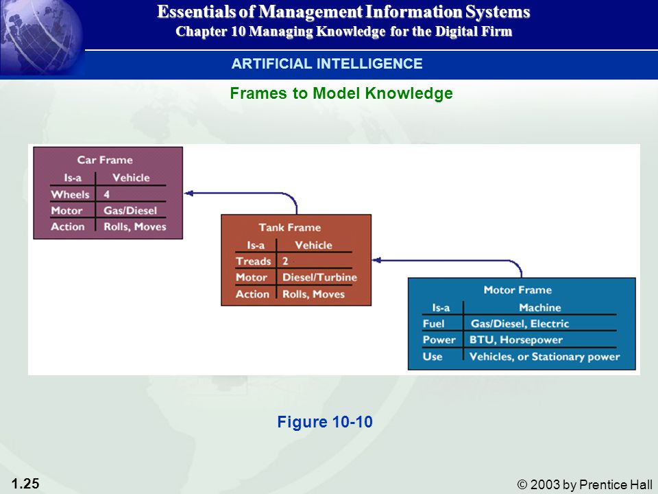 1.26 © 2003 by Prentice Hall Inference Engines in Expert Systems Essentials of Management Information Systems Chapter 10 Managing Knowledge for the Digital Firm ARTIFICIAL INTELLIGENCE Figure 10-11