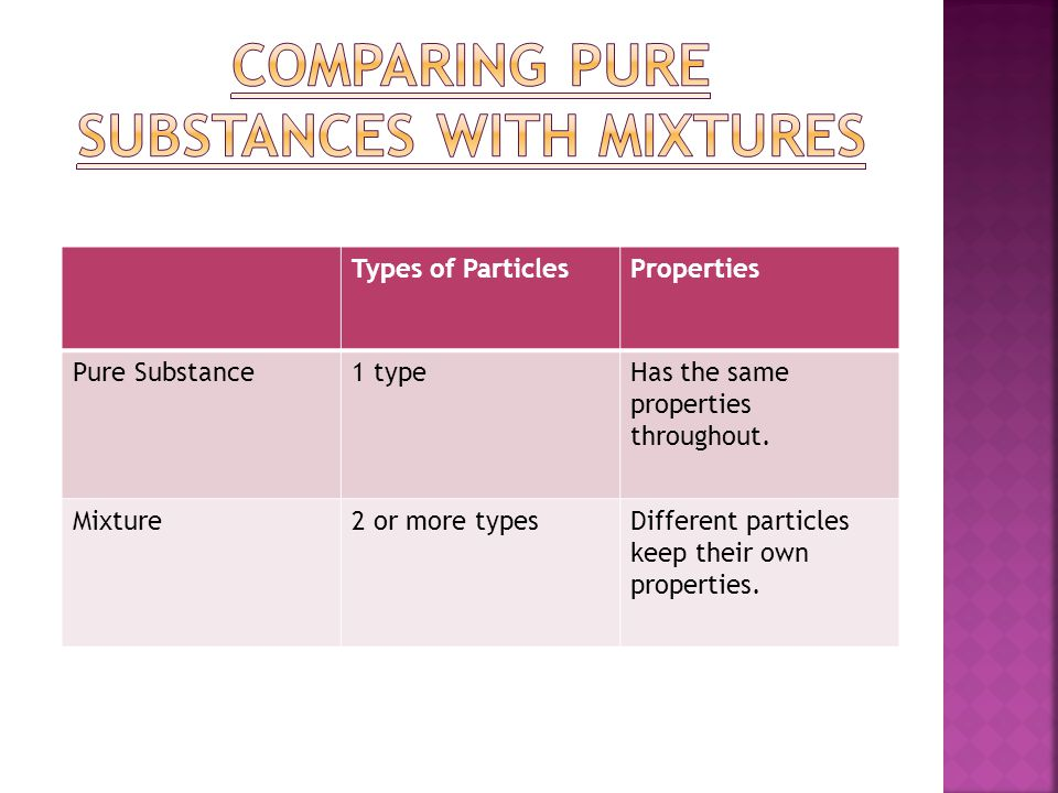 Types of ParticlesProperties Pure Substance1 typeHas the same properties throughout. Mixture2 or more typesDifferent particles keep their own properti
