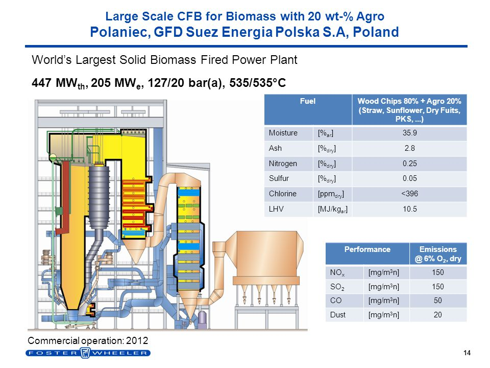 14 Large Scale CFB for Biomass with 20 wt-% Agro Polaniec, GFD Suez Energia Polska S.A, Poland FuelWood Chips 80% + Agro 20% (Straw, Sunflower, Dry Fu