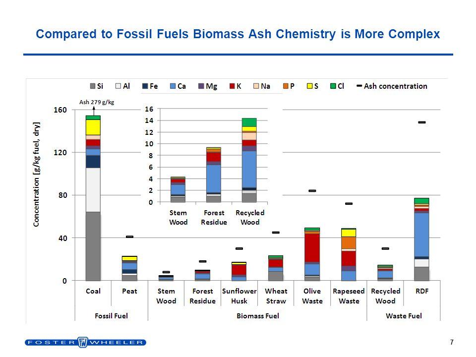 18 Large Scale CFB for Cofiring Peat/Coal and Virgin Biomass (CHP) Jyväskylä, Jyväskylän Energia Oy, Finland FuelPeatCoalForest Residues Moisture[% ar ]50.09.250.0 Ash[% dry ]5.014.12.0 Nitrogen[% dry ]1.22.30.3 Sulfur[% dry ]0.30.40.0 Chlorine[ppm dry ]<500<2000<200 LHV[MJ/kg ar ]8.325.77.3 PerformancePeat Flue gas T exit [°C]90 Boiler efficiency[%]94.1 NO x [mg/m 3 n]150 SO 2 [mg/m 3 n]200 CO[mg/m 3 n]200 Dust[mg/m 3 n]30 455 MW th, 200 MW e, 160/143 kg/s, 164/40.5 bar(a), 560/560°C Commercial operation: 2010