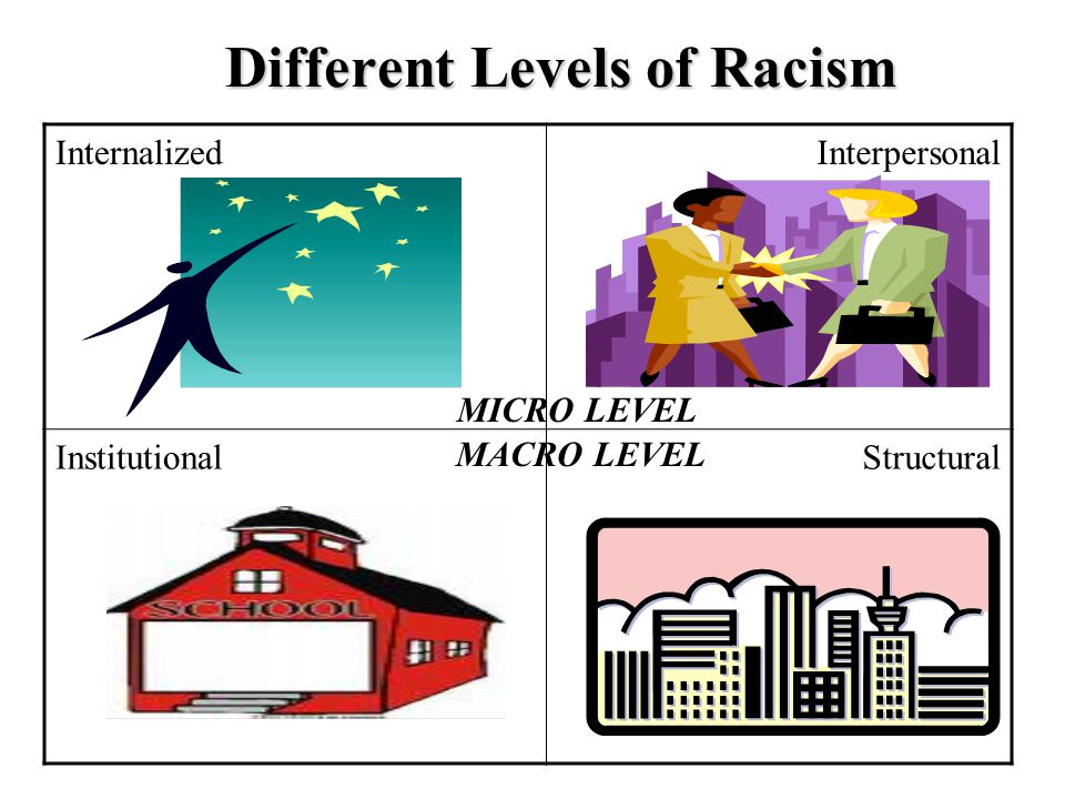Institutional Racism Institutional racism occurs within institutions.