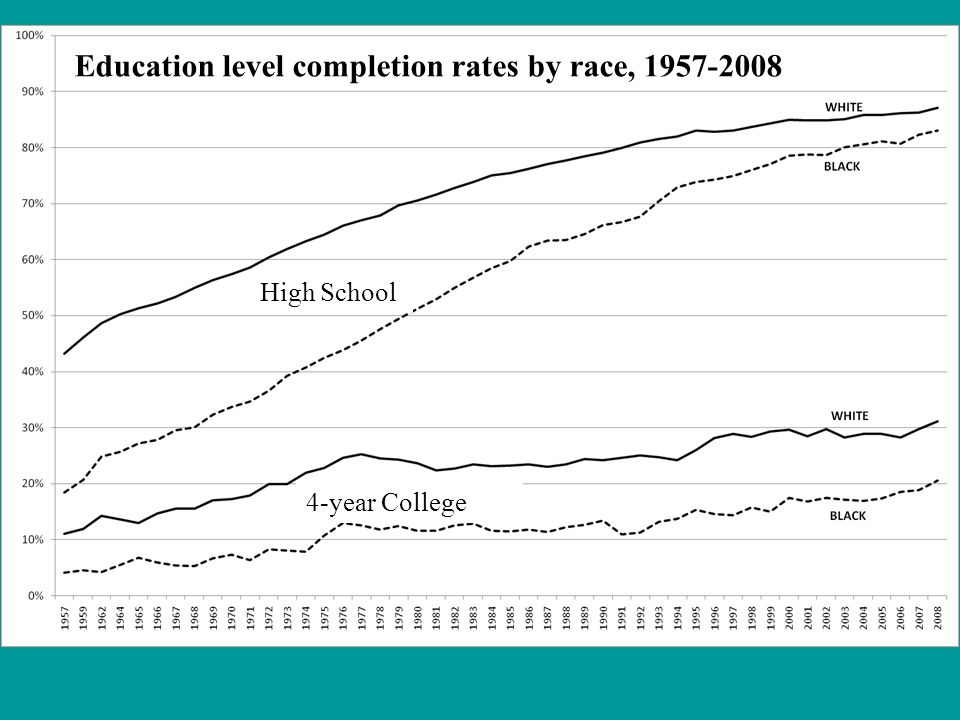High School 4-year College Education level completion rates by race, 1957-2008