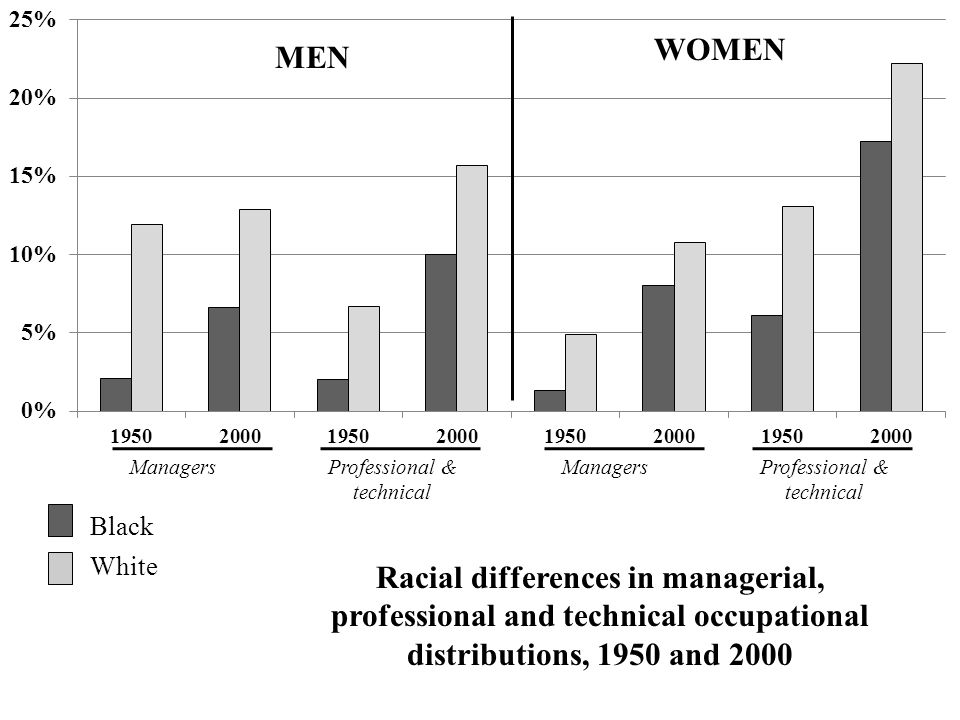 Managers Professional & technical Professional & technical MEN WOMEN Black White Racial differences in managerial, professional and technical occupational distributions, 1950 and 2000