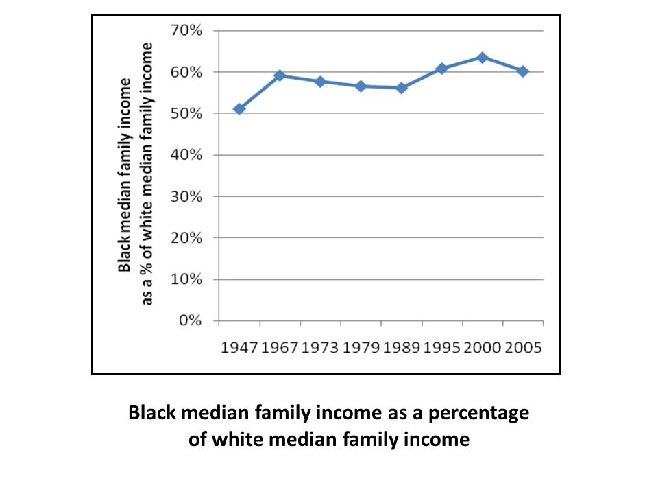 Black median family income as a percentage of white median family income