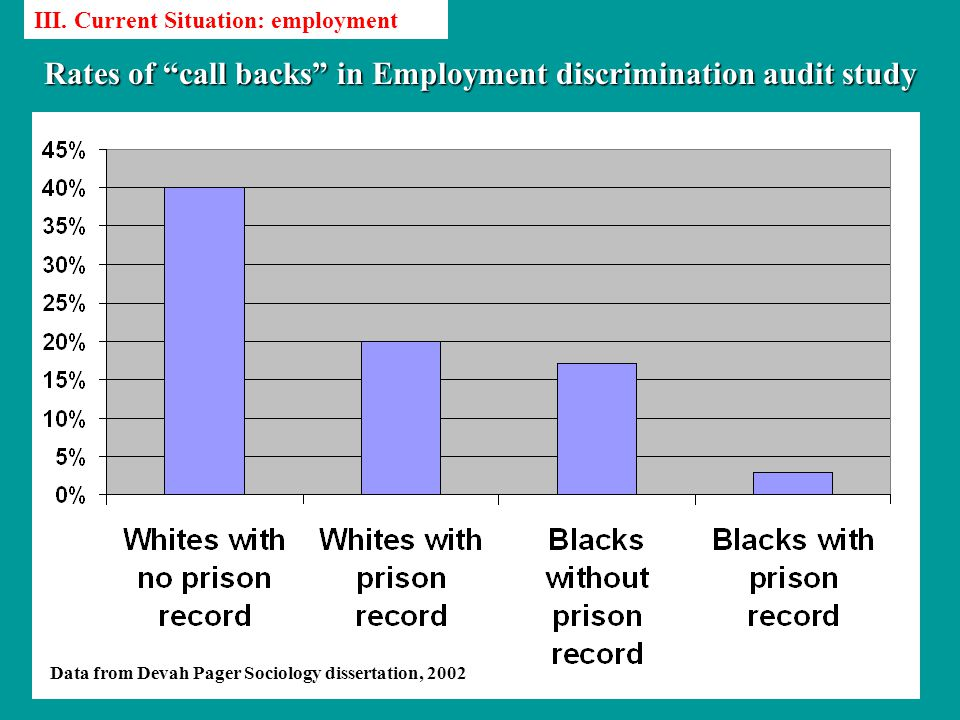 Rates of call backs in Employment discrimination audit study Data from Devah Pager Sociology dissertation, 2002 III.