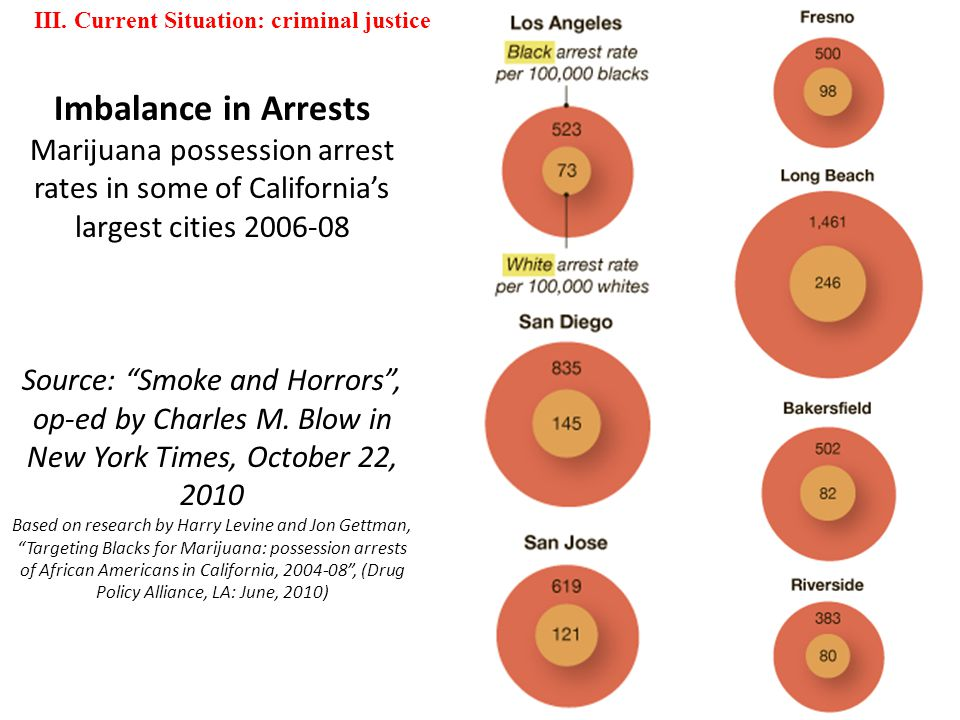 Imbalance in Arrests Marijuana possession arrest rates in some of California's largest cities 2006-08 Source: Smoke and Horrors , op-ed by Charles M.