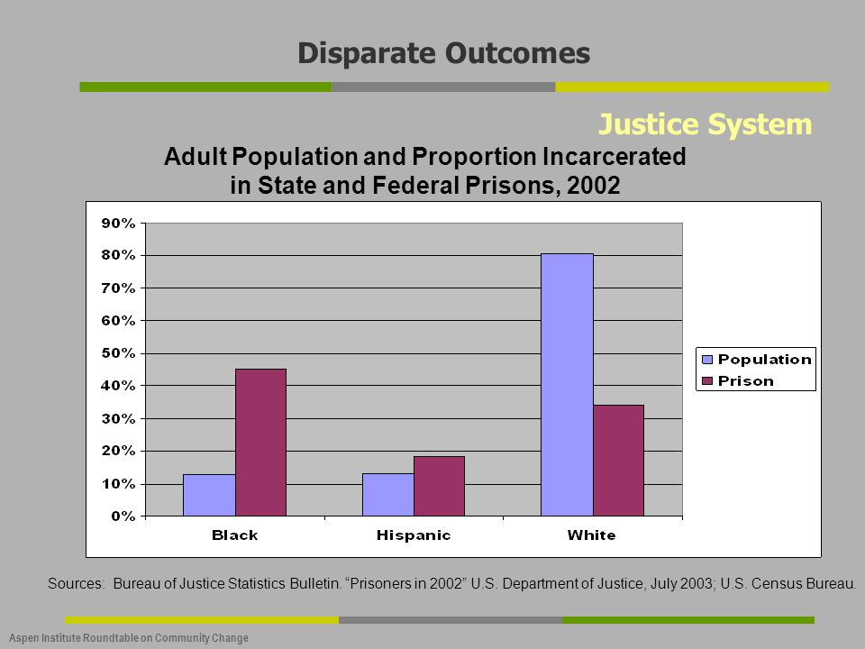 Aspen Institute Roundtable on Community Change Justice System Adult Population and Proportion Incarcerated in State and Federal Prisons, 2002 Sources: