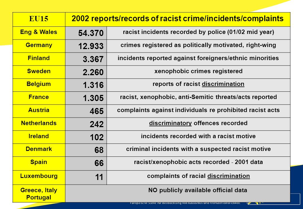 EU15 2002 reports/records of racist crime/incidents/complaints Eng & Wales 54.370 racist incidents recorded by police (01/02 mid year) Germany 12.933