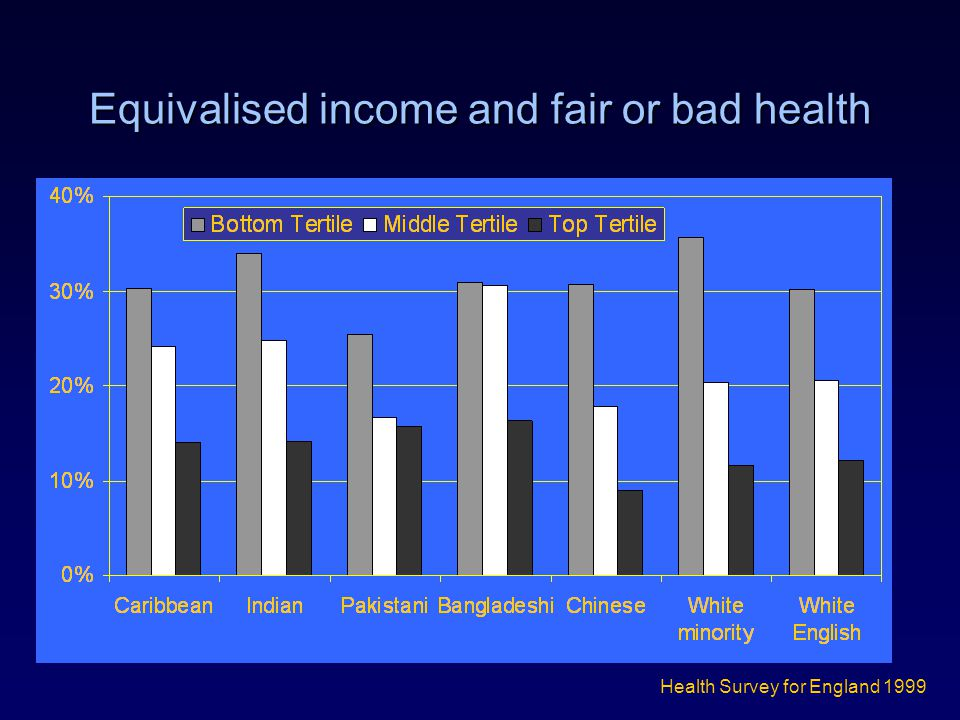 Equivalised income and fair or bad health Health Survey for England 1999