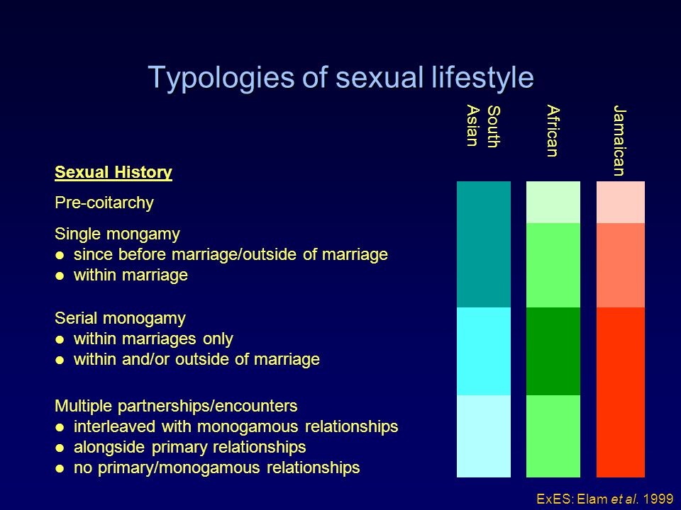 Typologies of sexual lifestyle Multiple partnerships/encounters interleaved with monogamous relationships alongside primary relationships no primary/monogamous relationships Serial monogamy within marriages only within and/or outside of marriage Single mongamy since before marriage/outside of marriage within marriage Pre-coitarchy JamaicanAfricanSouthAsian Sexual History ExES: Elam et al.
