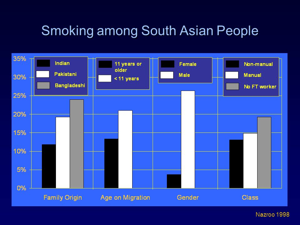 Smoking among South Asian People Nazroo 1998