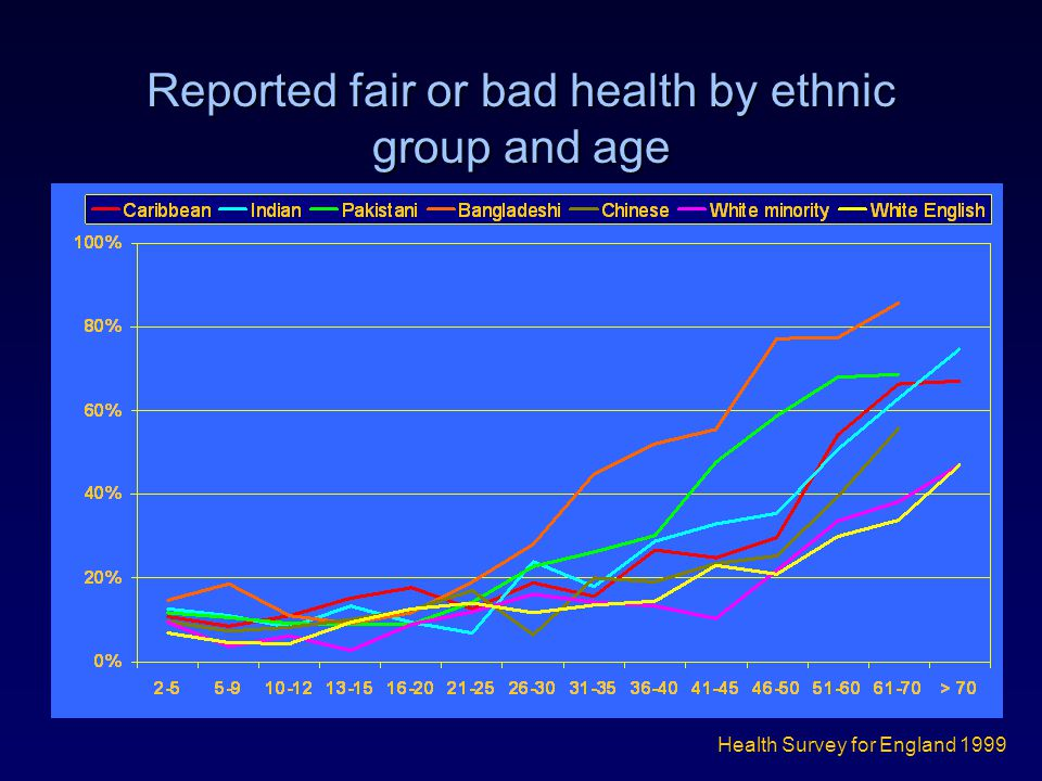 Reported fair or bad health by ethnic group and age Health Survey for England 1999