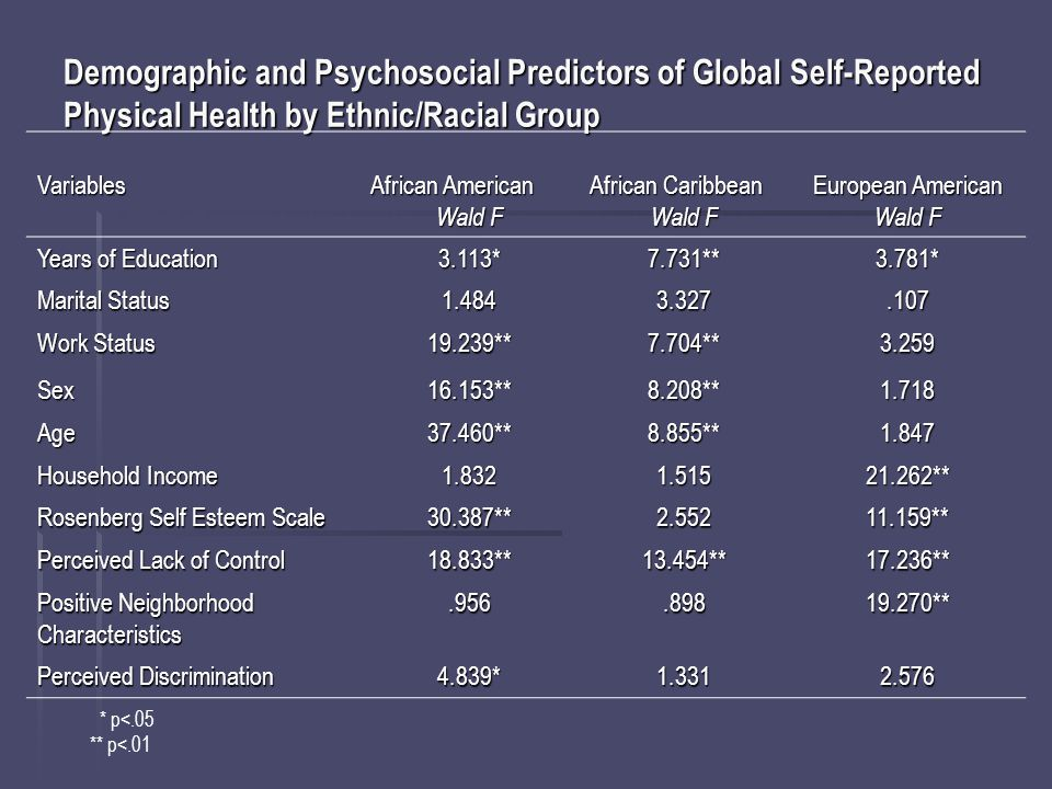 Demographic and Psychosocial Predictors of Global Self-Reported Physical Health by Ethnic/Racial Group Variables African American Wald F African Caribbean Wald F European American Wald F Years of Education 3.113*7.731**3.781* Marital Status 1.4843.327.107 Work Status 19.239**7.704**3.259 Sex16.153**8.208**1.718 Age37.460**8.855**1.847 Household Income 1.8321.51521.262** Rosenberg Self Esteem Scale 30.387**2.55211.159** Perceived Lack of Control 18.833**13.454**17.236** Positive Neighborhood Characteristics.956.89819.270** Perceived Discrimination 4.839*1.3312.576 * p<.05 ** p<.01