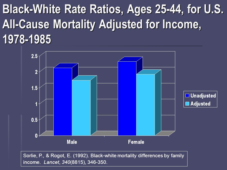 Black-White Rate Ratios, Ages 25-44, for U.S.