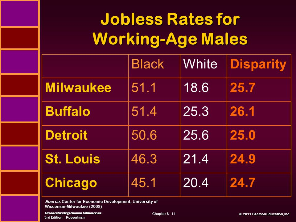 © 2011 Pearson Education, Inc © 2011 Pearson Education, Inc Understanding Human Differences 3rd Edition - Koppelman Chapter 8 - 11 Jobless Rates for Working-Age Males Source: Center for Economic Development, University of Wisconsin-Milwaukee (2008) BlackWhiteDisparity Milwaukee51.118.625.7 Buffalo51.425.326.1 Detroit50.625.625.0 St.