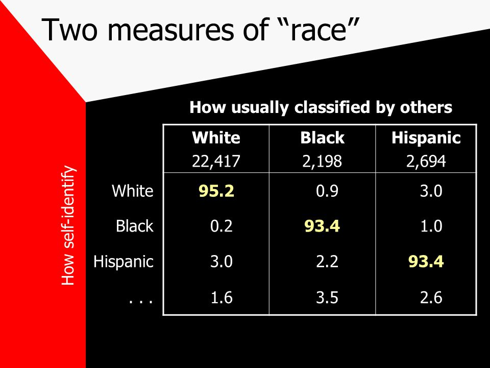 Two measures of race White 22,417 Black 2,198 Hispanic 2,694 White95.2 0.9 3.0 Black 0.293.4 1.0 Hispanic 3.0 2.293.4...