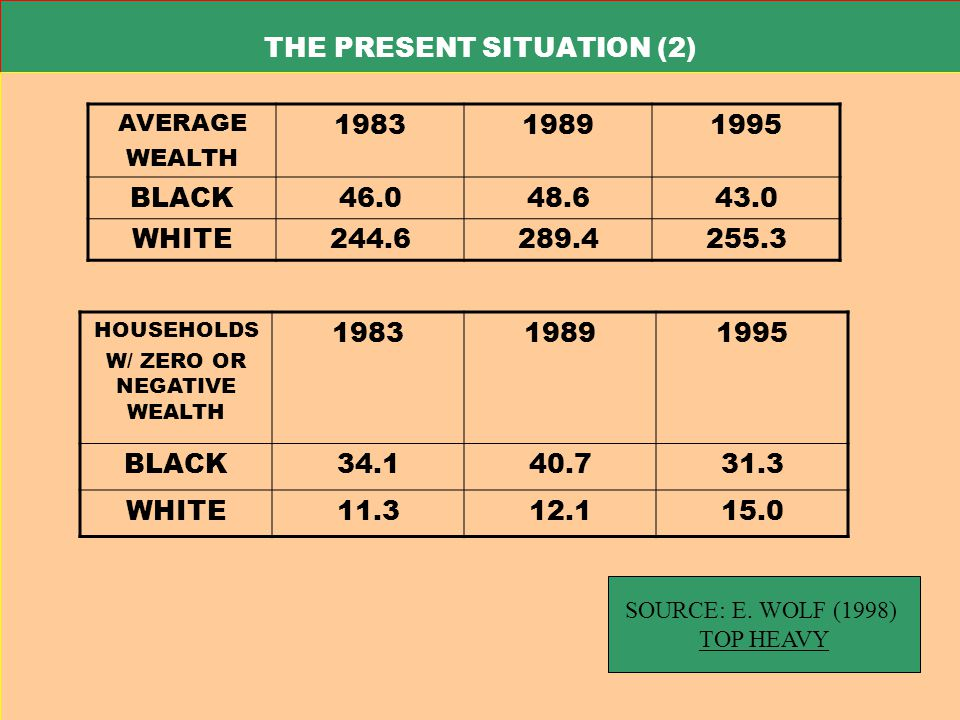 THE PRESENT SITUATION (2) THE FOLLOWING 3 SLIDES (11-13) ILLUSTRATE THE EXTENT OF BLACK ECONOMIC INEQUALITY AVERAGE WEALTH 198319891995 BLACK46.048.643.0 WHITE244.6289.4255.3 HOUSEHOLDS W/ ZERO OR NEGATIVE WEALTH 198319891995 BLACK34.140.731.3 WHITE11.312.115.0 SOURCE: E.