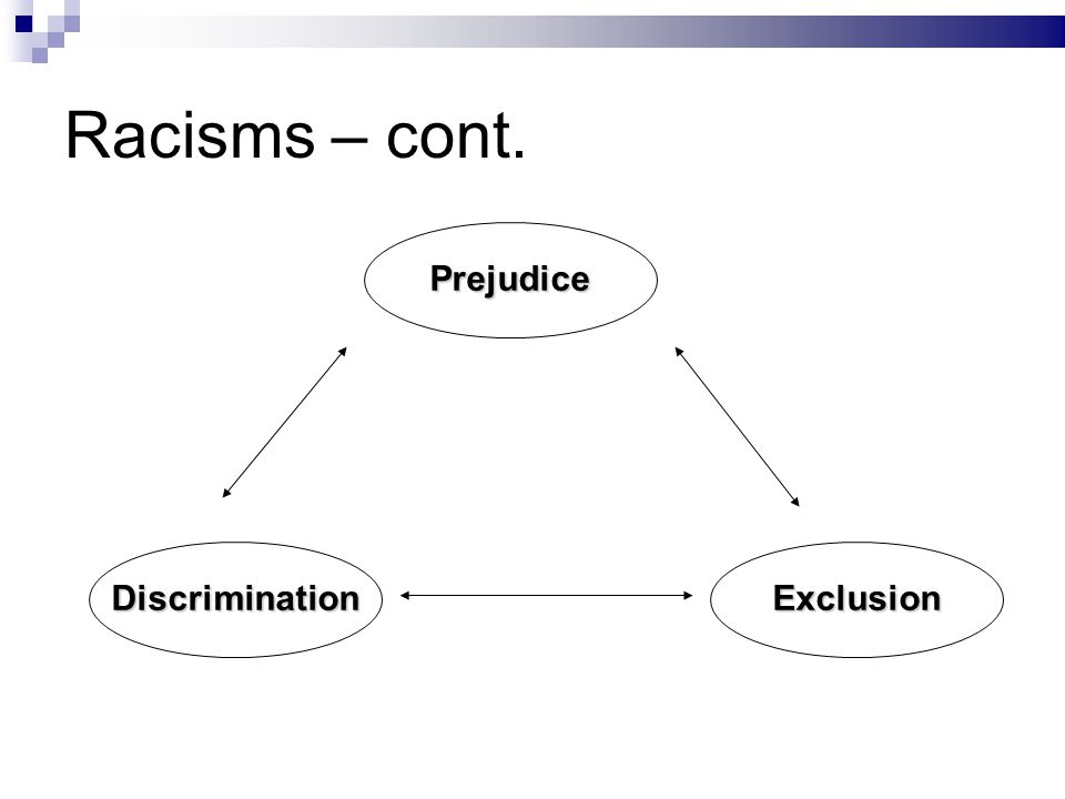 Racisms – cont. ExclusionDiscrimination Prejudice
