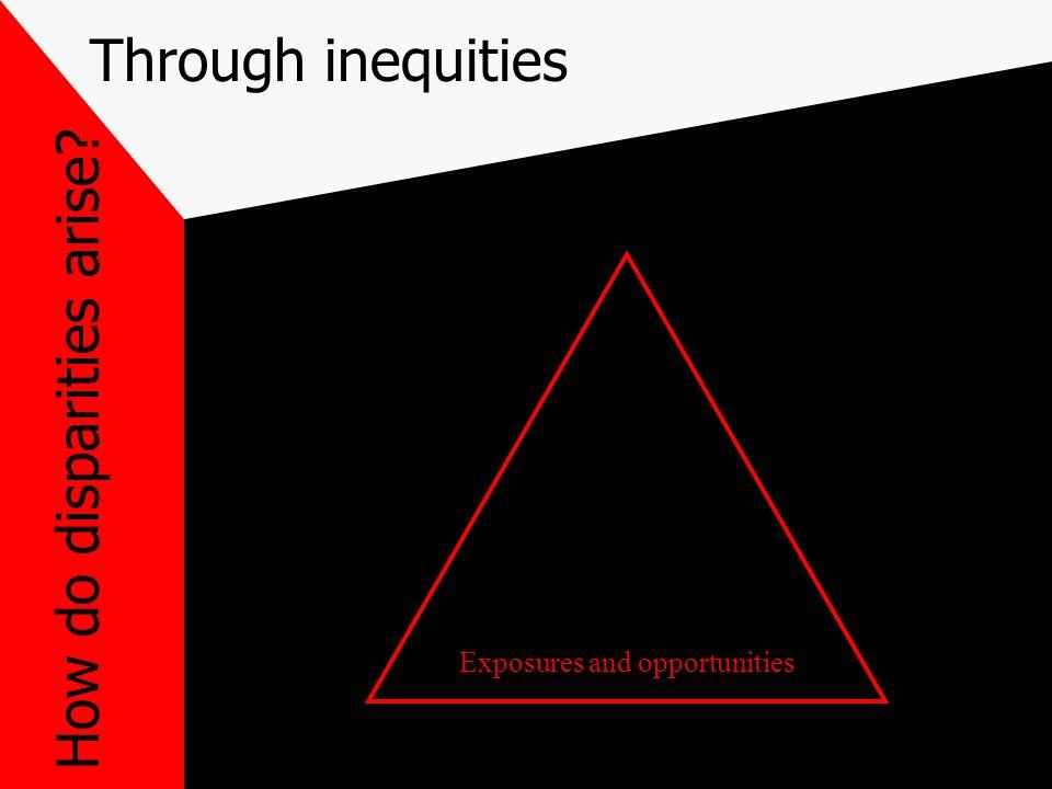 Through inequities How do disparities arise Exposures and opportunities