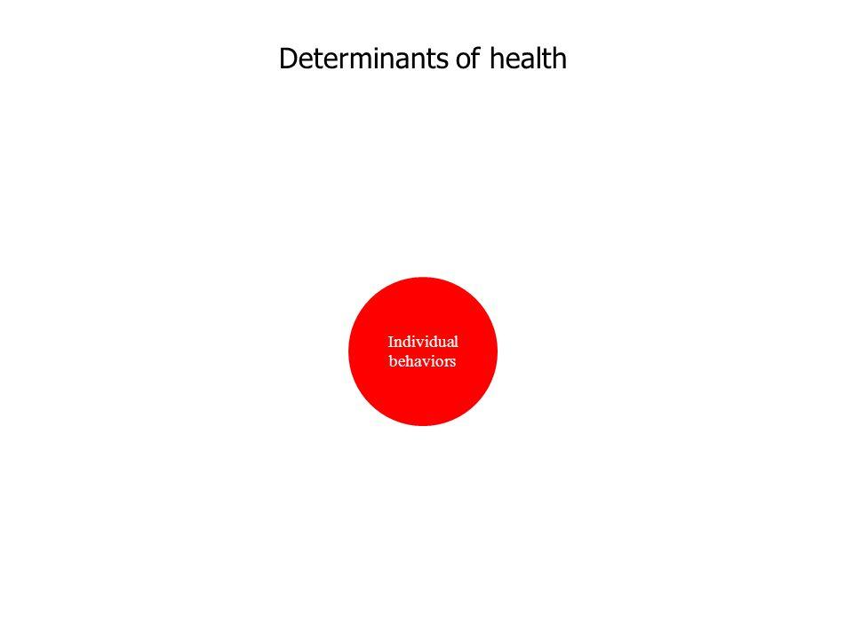 Determinants of health Individual behaviors